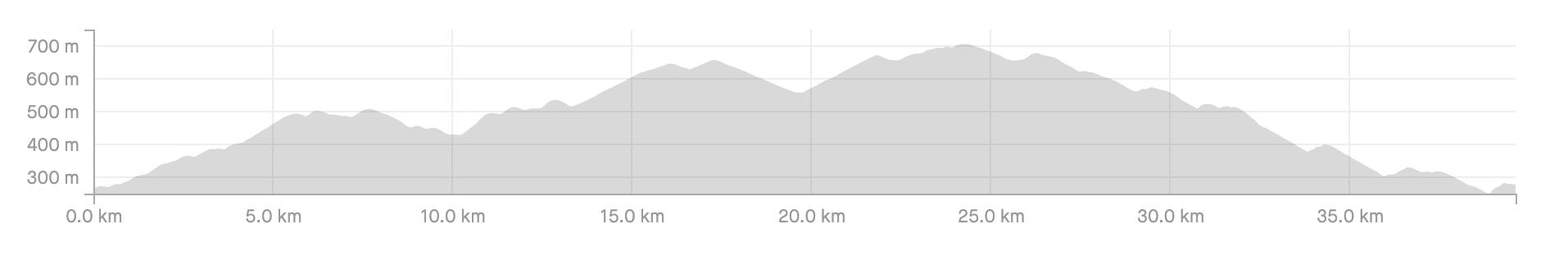 EC Loop hill profile